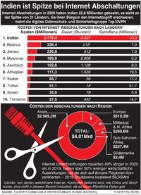 WIRTSCHAFT: Höchste Internet Abschaltungen weltweit infographic