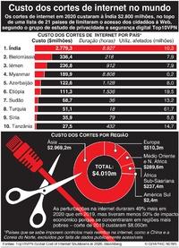 NEGÓCIOS: Piores cortes de internet no mundo infographic