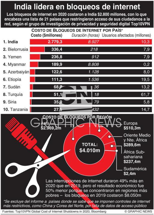 Los peores bloqueos de internet en el mundo infographic