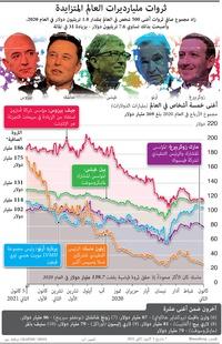 ثروات:ثروات مليارديرات العالم المتزايدة infographic