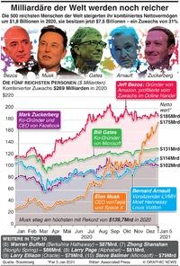 REICHTUM: Die Welt der Milliardäre infographic