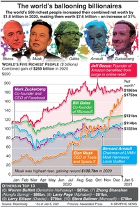 WEALTH: The world's ballooning billionaires infographic