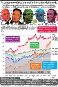 RIQUEZA: Ascenso meteórico de los multimillonarios del mundo infographic