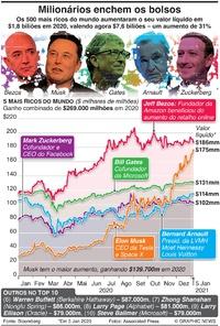 RIQUEZA: Milionários enchem os bolsos infographic