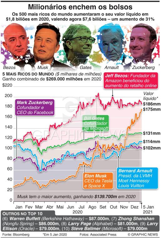 Milionários enchem os bolsos infographic