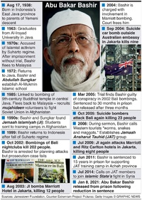 TERRORISM: Abu Bakar Bashir timeline infographic