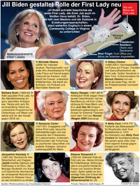 POLITIK: Prominente U.S. First Ladies infographic