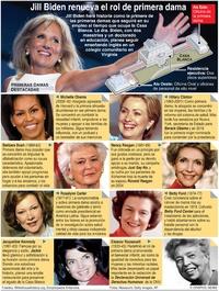 POLÍTICA: Primeras damas prominentes de EUA infographic