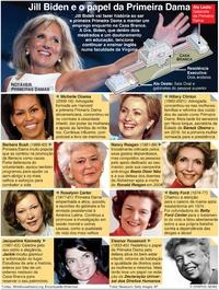 POLÍTICA: O papel da Primeira Dama dos EUA infographic