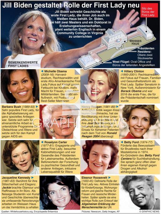 Prominente U.S. First Ladies infographic