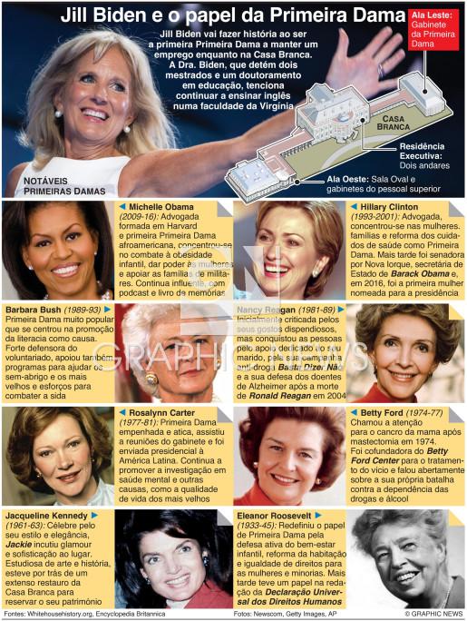 O papel da Primeira Dama dos EUA infographic