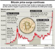 BUSINESS: Bitcoin hits record high infographic