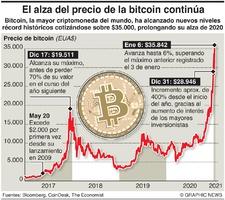 NEGOCIOS: Bitcoin alcanza máximo récord infographic