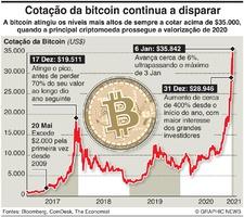 NEGÓCIOS: Bitcoin atinge a cotação máxima infographic