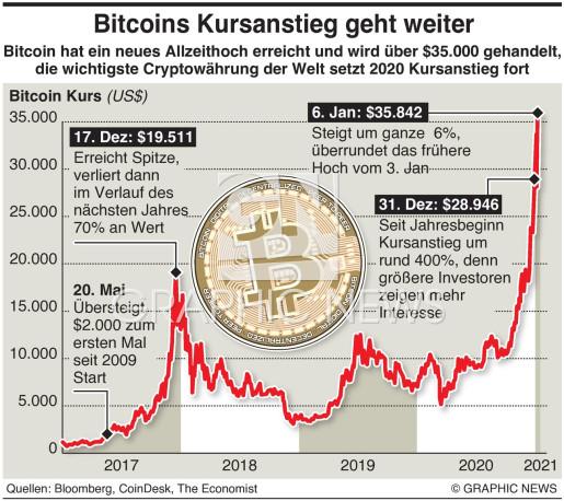 Bitcoin erreicht Höchstkurs infographic