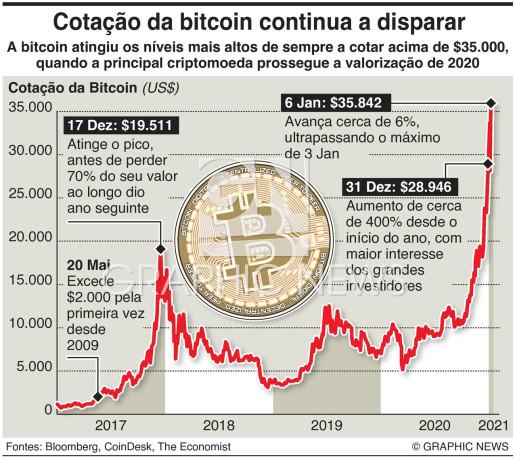 Bitcoin atinge a cotação máxima infographic