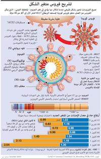 صحة:  فيروس كورونا المتغير infographic