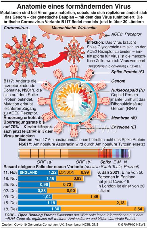 Coronavirus Variante infographic