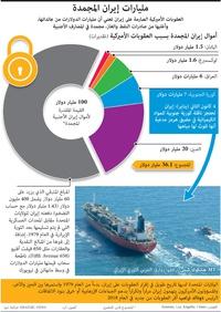 سياسة:مليارات إيران المجمدة infographic