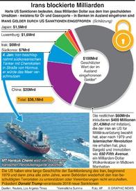 POLITICS: Iran's blockierte Milliarden infographic
