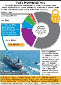 POLITICS: Iran's blocked billions infographic