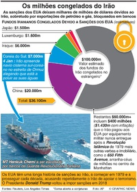 POLÍTICA: Os milhões congelados do Irão infographic