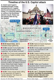 POLITICS: Timeline of attack on U.S. Capitol (1) infographic