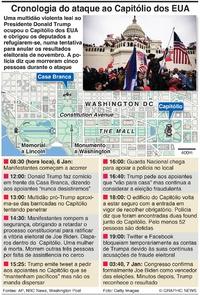 POLÍTICA: Cronologia do ataque ao Capitólio dos EUA (1) infographic
