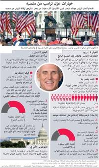 سياسة: خيارات عزل ترامب من منصبه (1) infographic
