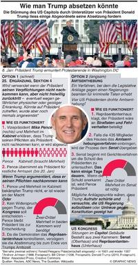 POLITIK: Wie man Trump absetzen könnte infographic