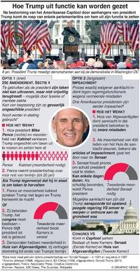 POLITIEK: Hoe Trump uit functie kan worden gezet (1) infographic