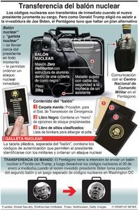 EJÉRCITO: Transferencia del balón nuclear (1) infographic
