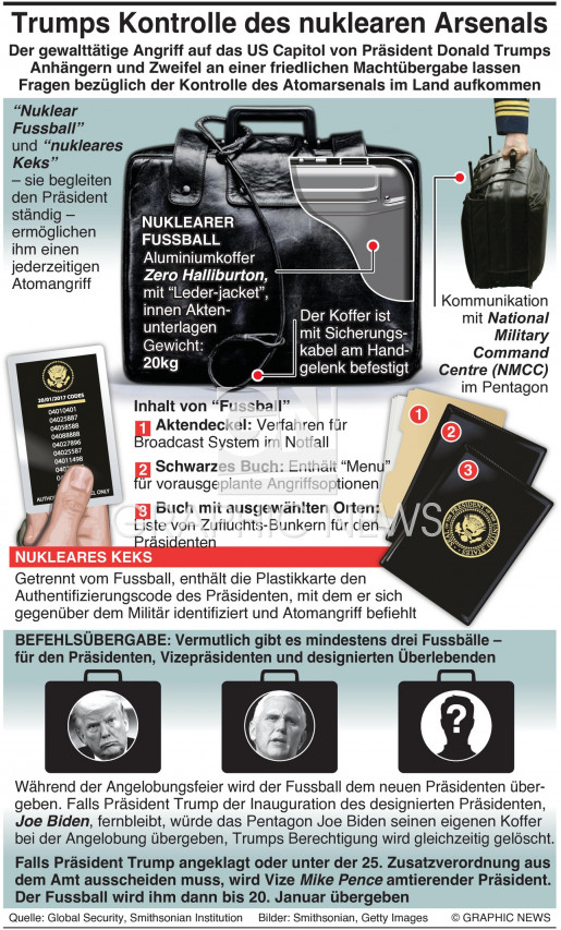 Trumps Kontrolle über Atomarsenal infographic