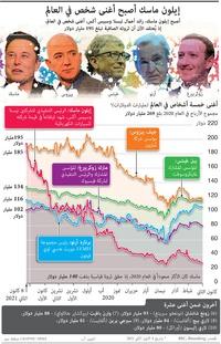 ثروات:إيلون ماسك أصبح أغنى شخص في العالم infographic