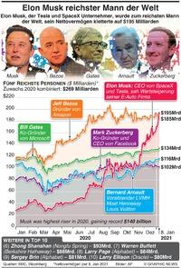 REICHTUM: Elon Musk reichster Mensch der Welt infographic