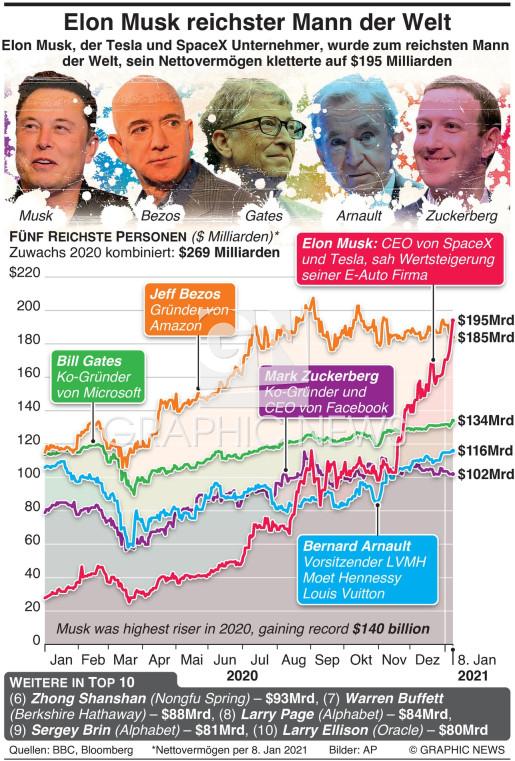 Elon Musk reichster Mensch der Welt infographic