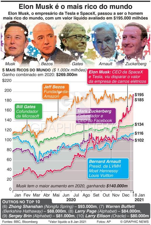 Elon Musk é o homem mais rico do mundo (1) infographic