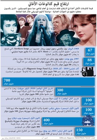 أعمال: ارتفاع قيم كتالوغات الأغاني infographic
