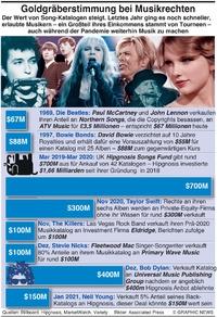 WIRTSCHAFT: Goldrausch bei Musikrechten infographic