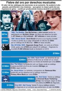 NEGOCIOS: Fiebre del oro por derechos musicales infographic