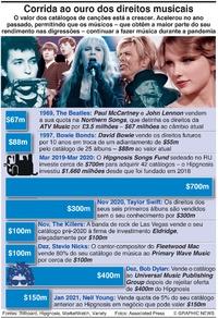 NEGÓCIOS: Corrida ao ouro dos direitos musicais infographic