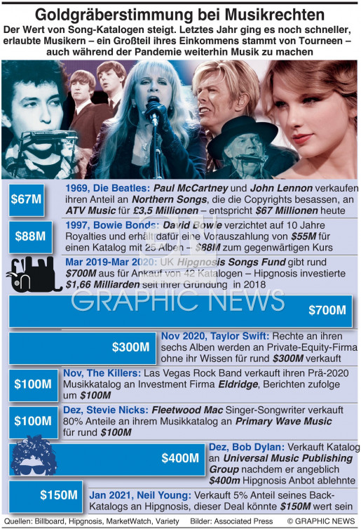 Goldrausch bei Musikrechten infographic