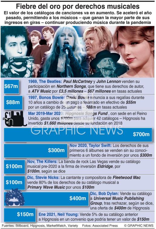 Fiebre del oro por derechos musicales infographic