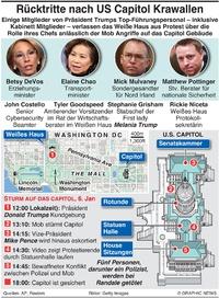 POLITIK: Rücktritte nach US Capitol Krawallen infographic