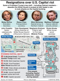 POLITICS: Resignations over U.S. Capitol riot infographic