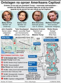 POLITIEK: Ontslagen na oproer Amerikaans Capitool infographic