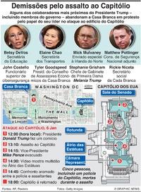 POLÍTICA: Demissões pelo assalto ao Capitólio infographic