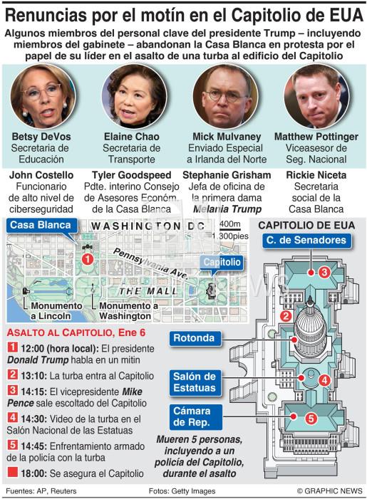 Renuncias por motín en el Capitolio de EUA infographic