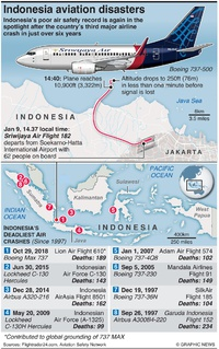 AVIATION: Indonesia air safety record infographic
