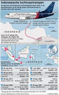 LUCHTVAART: Luchtruimveiligheid Indonesië infographic